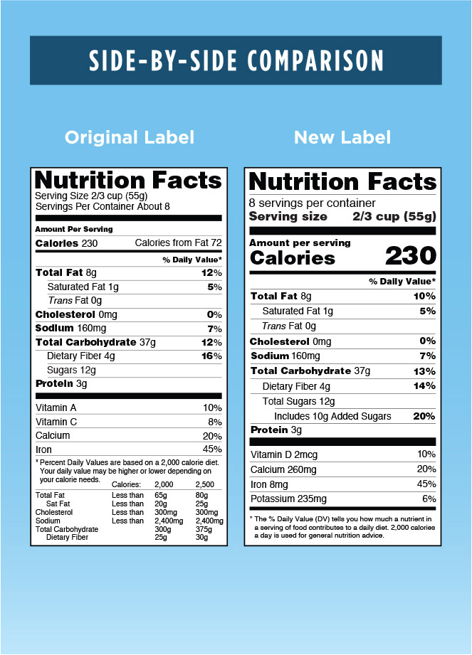 Side-by-side comparison of old and new nutrition labels