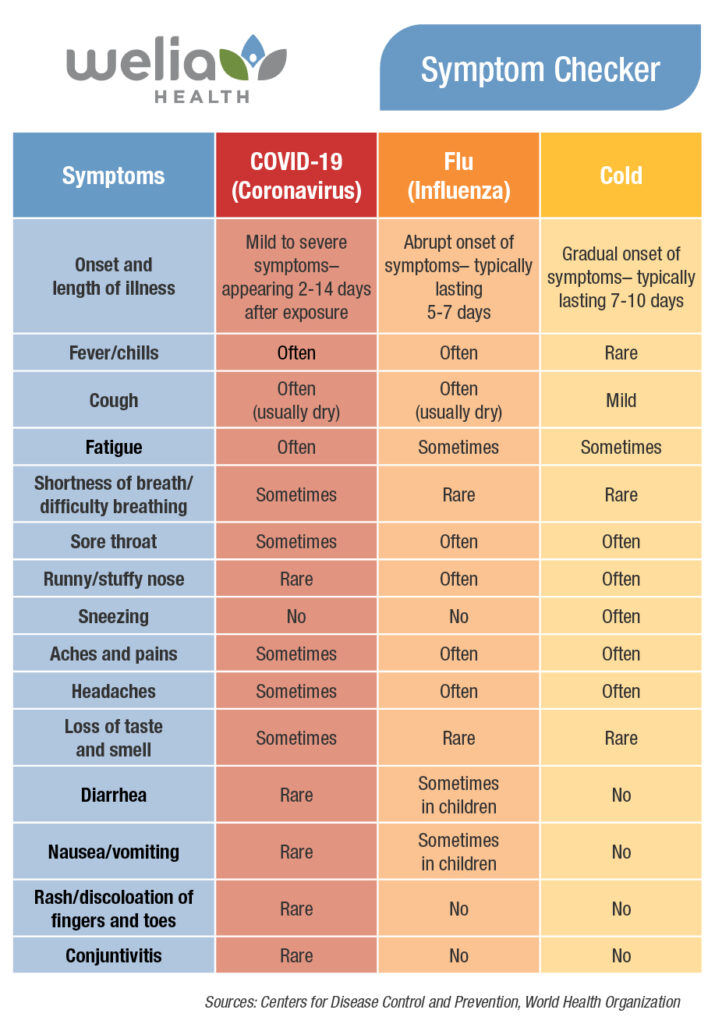 A chart showing symptoms of COVID-19, the flu and the common cold.